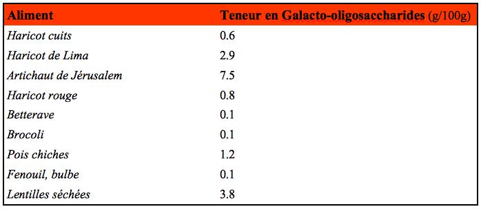 Teneur en Galacto-oligosaccharides pour quelques aliments