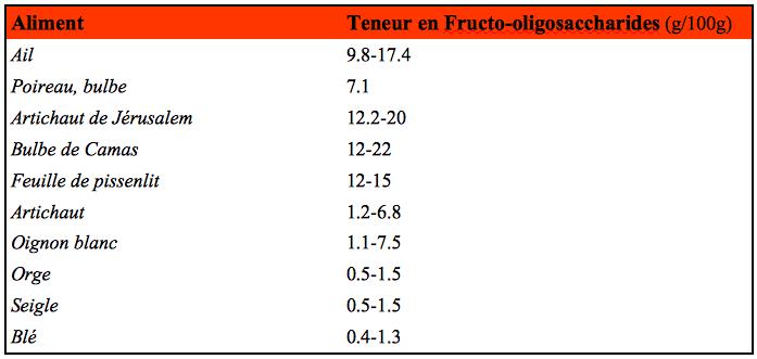 Teneur en fructo-oligosaccharides pour certains aliments