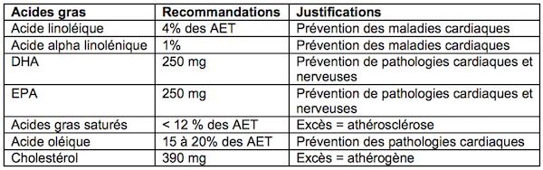 recommandations de consommation des acides gras