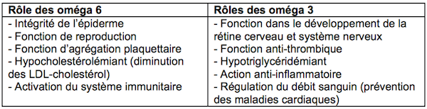 rôles des oméga 6 et 3